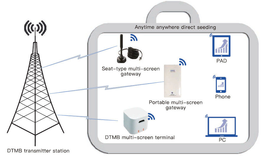 DTMB Mobile Receiving Digital Headend Solutions With Portable Multi Screen Gateway